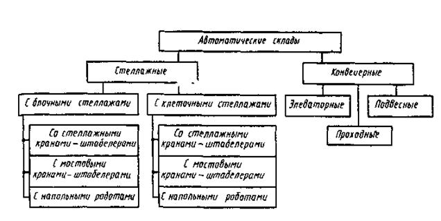 Классификация автоматических