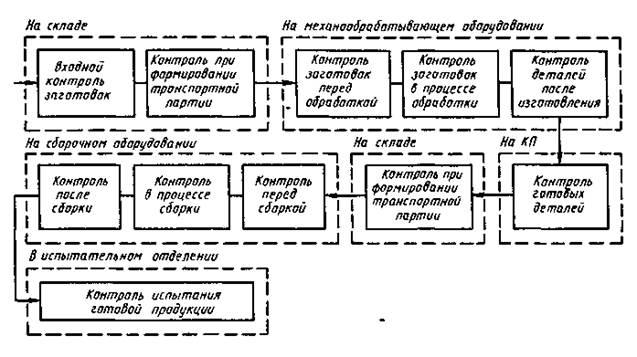 Рисунок 22 - Основные этапы